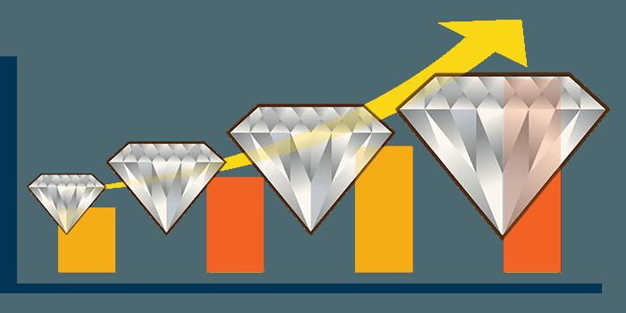 Carat Price Relationship