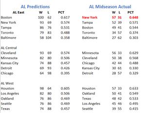 AL Preseason Predictions vs Actual