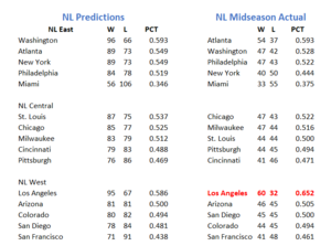 NL Preseason Predictions vs Actual