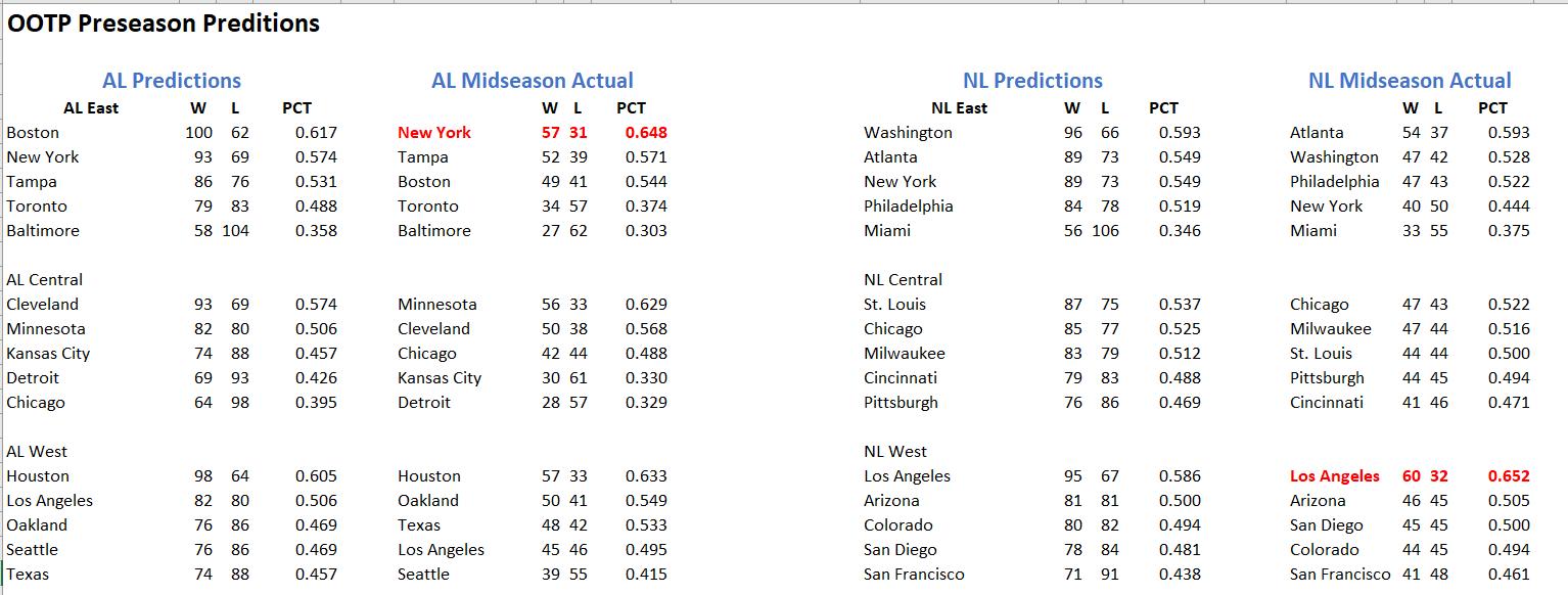 Preseason Predictions vs Actual